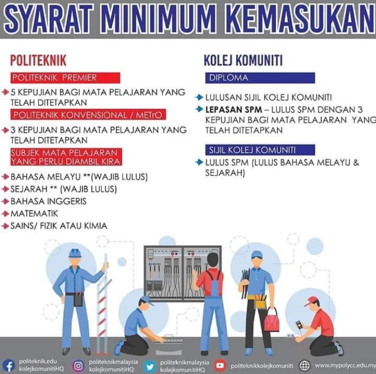 syarat minimum